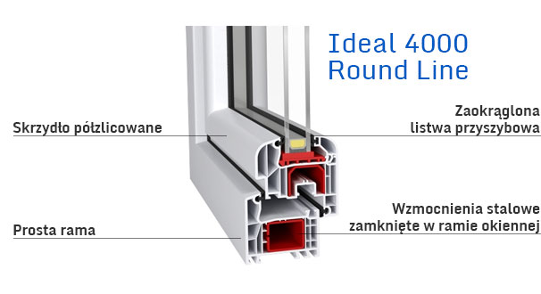 ideal_4000_round_line_oknodoor